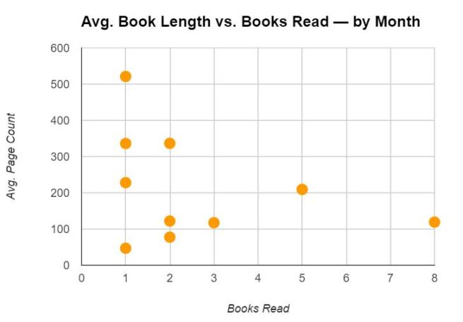 avg-book-length-vs-books-read-by-month